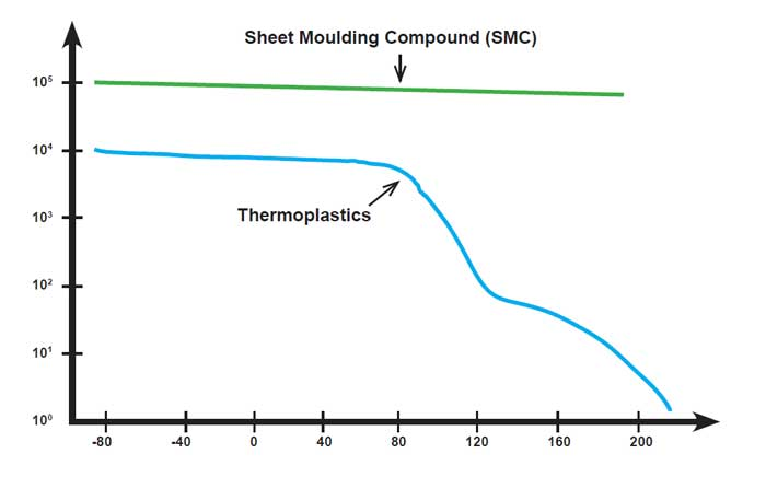 sheet moulding compound
